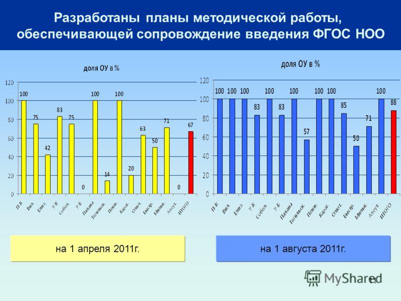 11 Разработаны планы методической работы, обеспечивающей сопровождение введения ФГОС НОО на 1 апреля 2011г.на 1 августа 2011г.