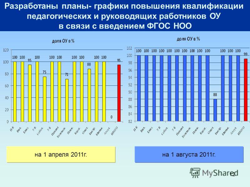 12 Разработаны планы- графики повышения квалификации педагогических и руководящих работников ОУ в связи с введением ФГОС НОО на 1 апреля 2011г.на 1 августа 2011г.