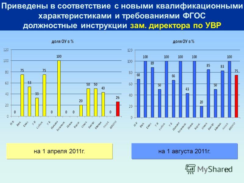 17 Приведены в соответствие с новыми квалификационными характеристиками и требованиями ФГОС должностные инструкции зам. директора по УВР на 1 апреля 2011г.на 1 августа 2011г.