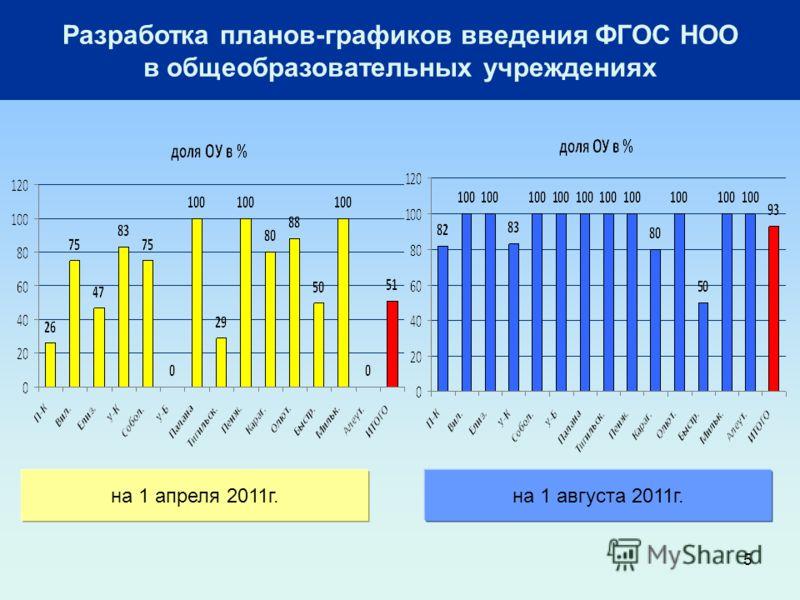5 Разработка планов-графиков введения ФГОС НОО в общеобразовательных учреждениях на 1 августа 2011г.на 1 апреля 2011г.