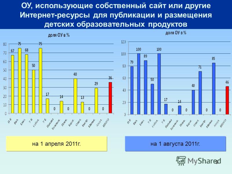 9 ОУ, использующие собственный сайт или другие Интернет-ресурсы для публикации и размещения детских образовательных продуктов на 1 апреля 2011г.на 1 августа 2011г.