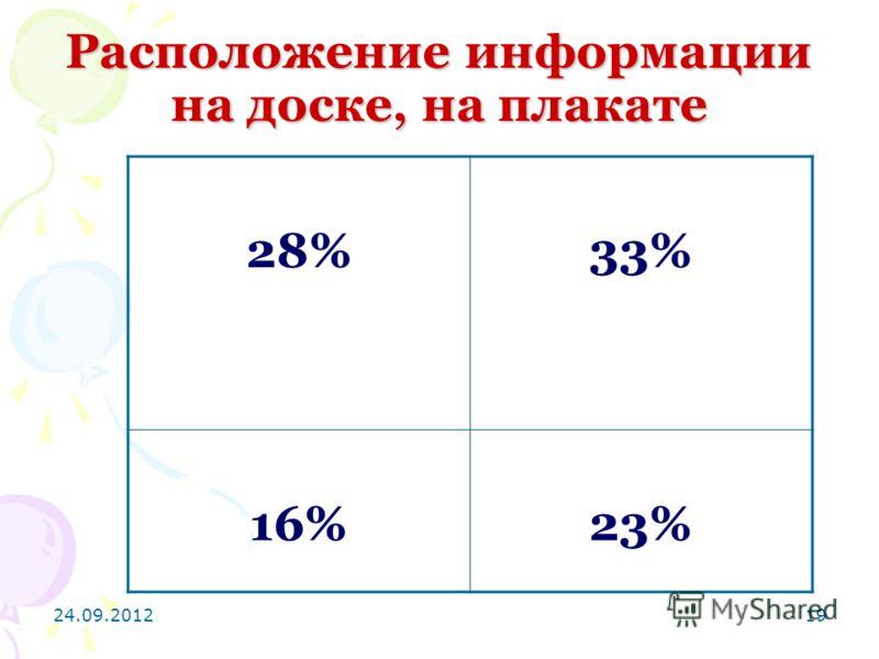 24.09.201219 Расположение информации на доске, на плакате 28%33% 16%23%