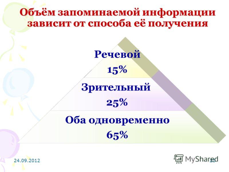 24.09.201220 Объём запоминаемой информации зависит от способа её получения Речевой 15% Зрительный 25% Оба одновременно 65%