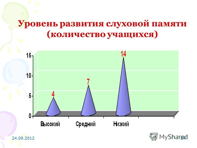 24.09.201224 Уровень развития слуховой памяти (количество учащихся)