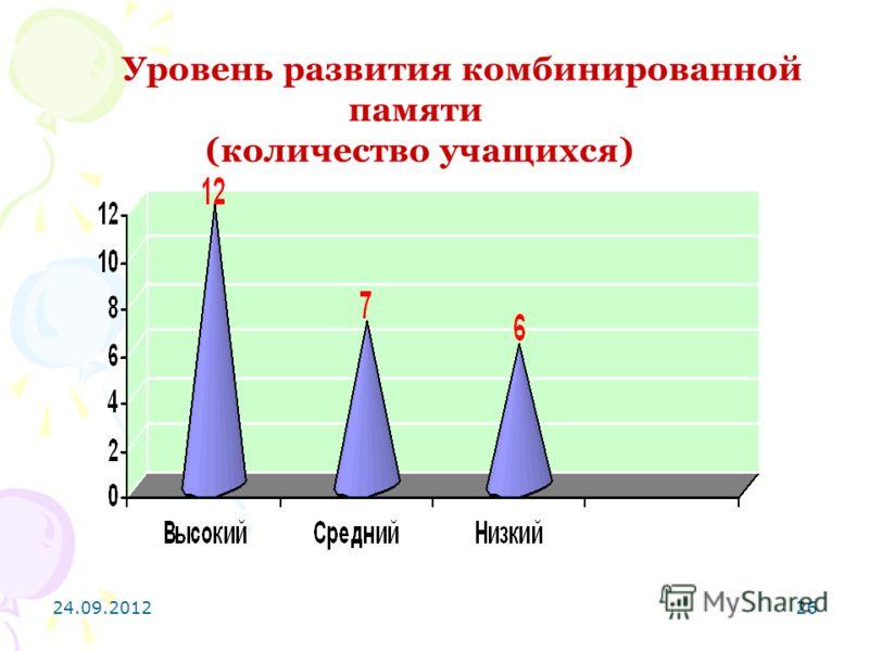 24.09.201226 Уровень развития комбинированной памяти (количество учащихся)