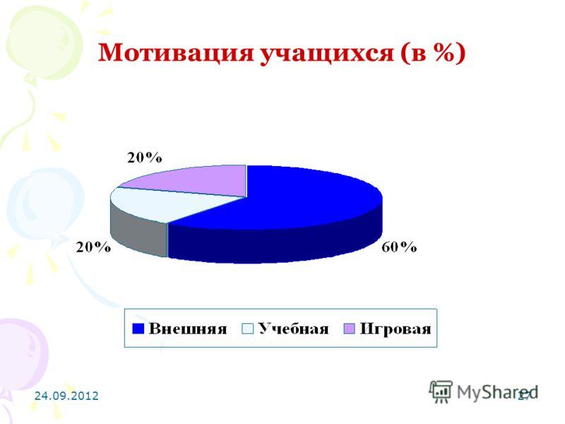 24.09.201227 Мотивация учащихся (в %)