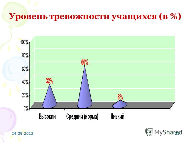 24.09.201228 Уровень тревожности учащихся (в %)