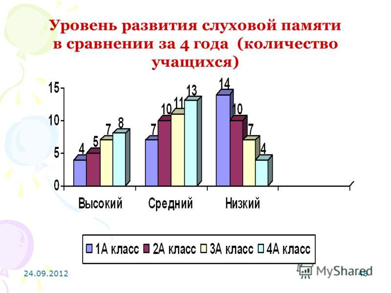 24.09.201248 Уровень развития слуховой памяти в сравнении за 4 года (количество учащихся)