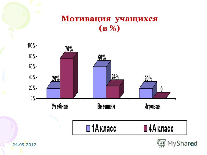 24.09.201251 Мотивация учащихся (в %)