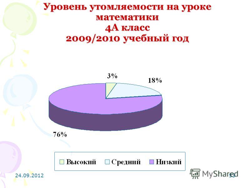 24.09.201253 Уровень утомляемости на уроке математики 4А класс 2009/2010 учебный год