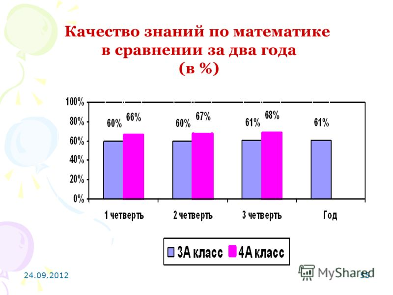 24.09.201255 Качество знаний по математике в сравнении за два года (в %)