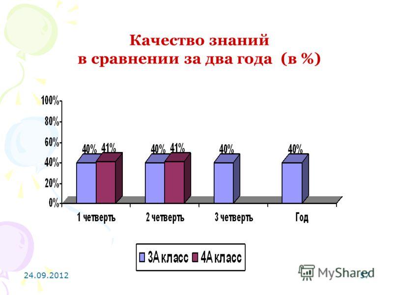 24.09.201257 Качество знаний в сравнении за два года (в %)