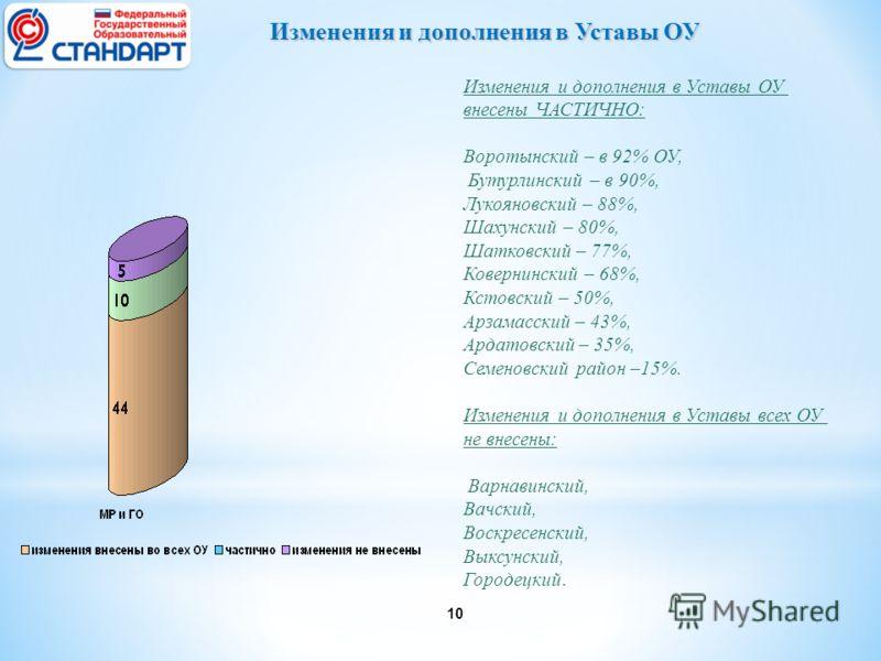 10 Изменения и дополнения в Уставы ОУ внесены ЧАСТИЧНО: Воротынский – в 92% ОУ, Бутурлинский – в 90%, Лукояновский – 88%, Шахунский – 80%, Шатковский – 77%, Ковернинский – 68%, Кстовский – 50%, Арзамасский – 43%, Ардатовский – 35%, Семеновский район
