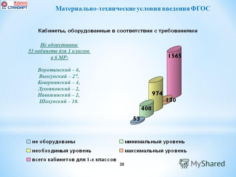 30 Материально-технические условия введения ФГОС Не оборудованы 53 кабинета для 1 классов в 6 МР: Воротынский – 6, Выксунский – 27, Ковернинский – 4, Лукояновский – 2, Навашинский – 2, Шахунский – 10.