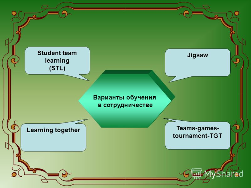 Варианты обучения в сотрудничестве Jigsaw Student team learning (STL) Learning together Teams-games- tournament-TGT
