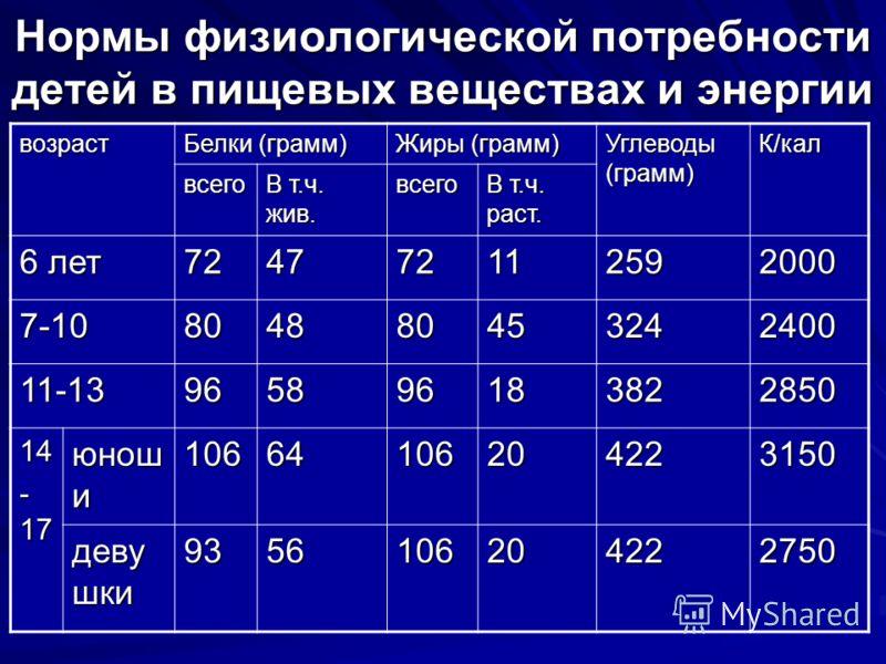 Нормы физиологической потребности детей в пищевых веществах и энергии возраст Белки (грамм) Жиры (грамм) Углеводы (грамм) К/кал всего В т.ч. жив. всего В т.ч. раст. 6 лет 724772112592000 7-10804880453242400 11-13965896183822850 14 - 17 юнош и 1066410