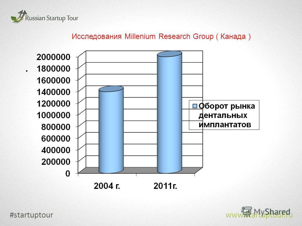. #startuptour www.startuptour.ru Исследования Millenium Research Group ( Канада )
