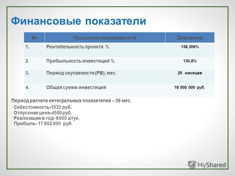 Финансовые показатели Показатели окупаемости Значение 1. Рентабельюность проекта % 136,309% 2. Прибыльюность инвестиций % 130,8% 3. Период окупаемости (РВ), мес. 25 месяцев 4. Общая сумма инвестиций 18 000 000 руб. Период расчета интегральных показат