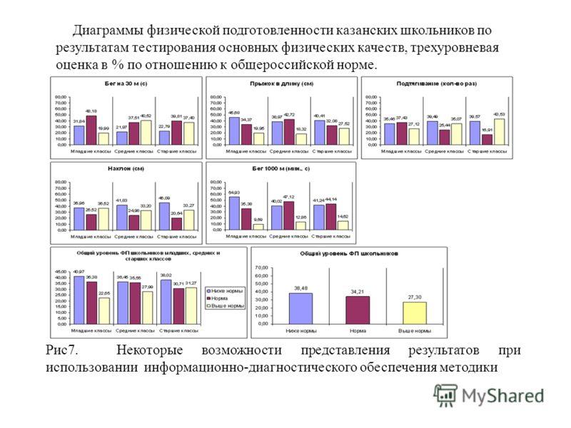 Диаграммы физической подготовленности казанских школьников по результатам тестирования основных физических качеств, трехуровневая оценка в % по отношению к общероссийской норме. Рис7. Некоторые возможности представления результатов при использовании