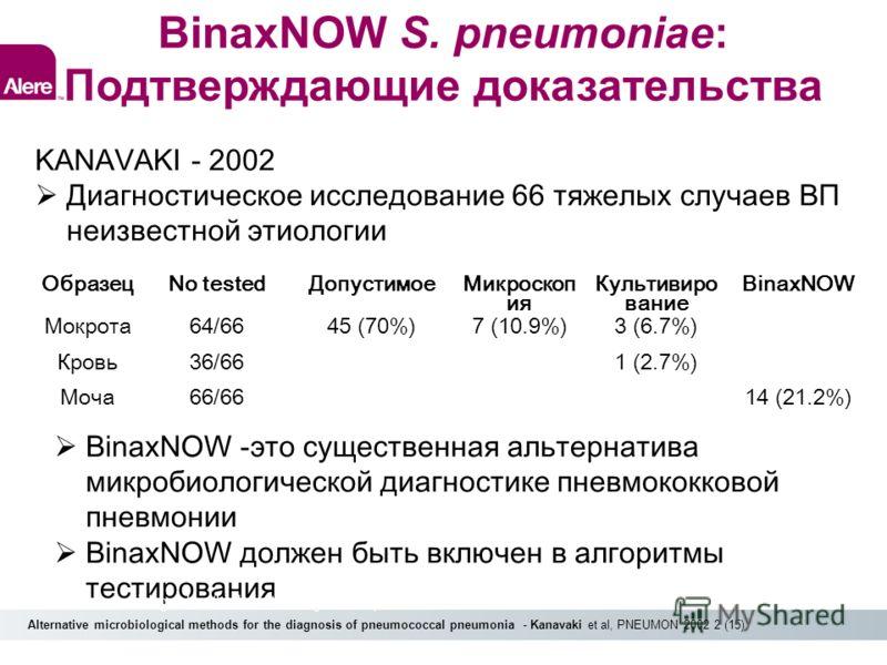 BinaxNOW S. pneumoniae: Подтверждающие доказательства KANAVAKI - 2002 Диагностическое исследование 66 тяжелых случаев ВП неизвестной этиологии ОбразецNo testedДопустимое Микроскоп ия Культивиро вание BinaxNOW Мокрота64/6645 (70%)7 (10.9%)3 (6.7%) Кро