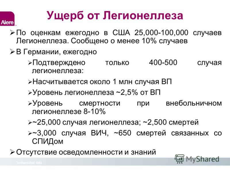Water Masterclass – Warsaw 2009 *extrapolated data Ущерб от Легионеллеза По оценкам ежегодно в США 25,000-100,000 случаев Легионеллеза. Сообщено о менее 10% случаев В Германии, ежегодно Подтверждено только 400-500 случая легионеллеза: Насчитывается о