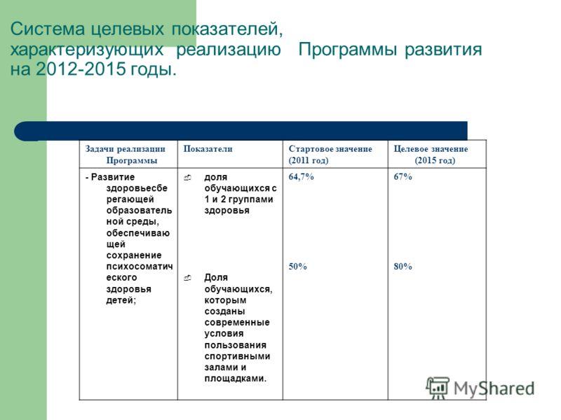 Система целевых показателей, характеризующих реализацию Программы развития на 2012-2015 годы. Задачи реализации Программы ПоказателиСтартовое значение (2011 год) Целевое значение (2015 год) - Развитие здоровьесбе регающей образователь ной среды, обес