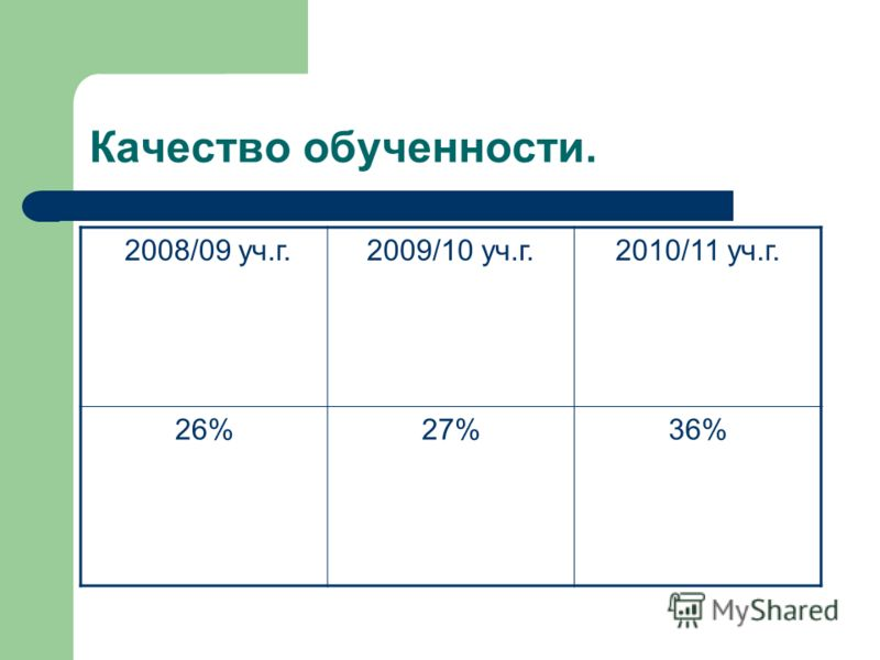 Качество обученности. 2008/09 уч.г.2009/10 уч.г.2010/11 уч.г. 26%27%36%