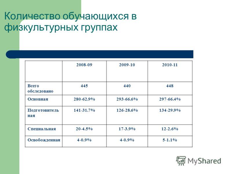 Количество обучающихся в физкультурных группах 2008-092009-102010-11 Всего обследовано 445440448 Основная280-62.9%293-66.6%297-66.4% Подготовитель ная 141-31.7%126-28.6%134-29.9% Специальная20-4.5%17-3.9%12-2.6% Освобожденная4-0.9% 5-1.1%