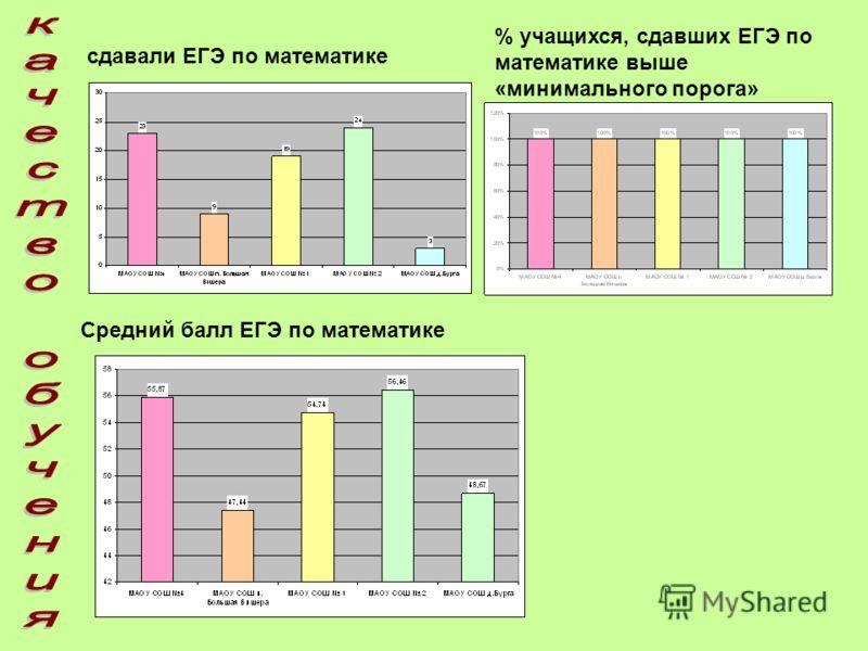 сдавали ЕГЭ по математике % учащихся, сдавших ЕГЭ по математике выше «минимального порога» (удовлетворительно): Средний балл ЕГЭ по математике