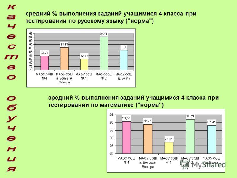 средний % выполнения заданий учащимися 4 класса при тестировании по русскому языку (норма) средний % выполнения заданий учащимися 4 класса при тестировании по математике (норма)