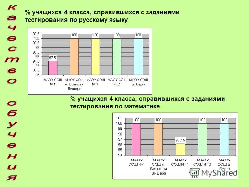 % учащихся 4 класса, справившихся с заданиями тестирования по русскому языку % учащихся 4 класса, справившихся с заданиями тестирования по математике