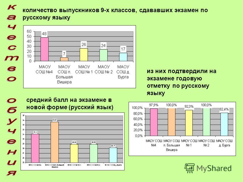 количество выпускников 9-х классов, сдававших экзамен по русскому языку из них подтвердили на экзамене годовую отметку по русскому языку средний балл на экзамене в новой форме (русский язык)