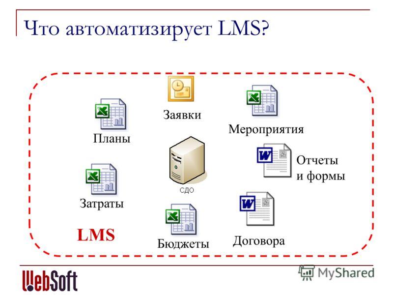 Что автоматизирует LMS? Планы Затраты Бюджеты Мероприятия Отчеты и формы Заявки LMS Договора