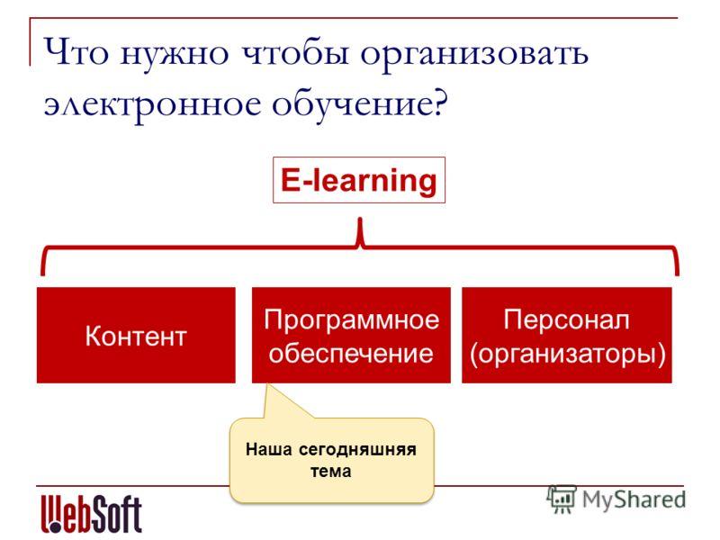 Что нужно чтобы организовать электронное обучение? Контент Программное обеспечение Персонал (организаторы) E-learning Наша сегодняшняя тема