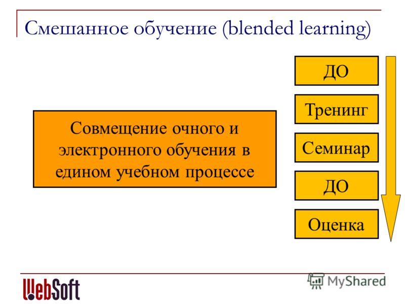 Смешанное обучение (blended learning) Совмещение очного и электронного обучения в едином учебном процессе ДО Тренинг Семинар ДО Оценка