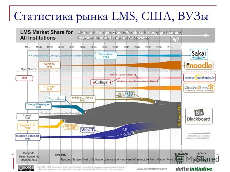 Статистика рынка LMS, США, ВУЗы