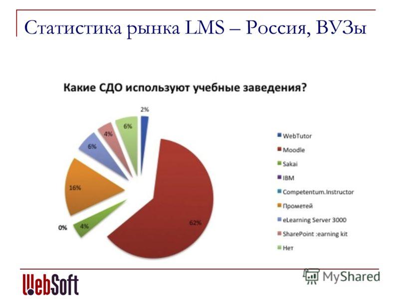 Статистика рынка LMS – Россия, ВУЗы