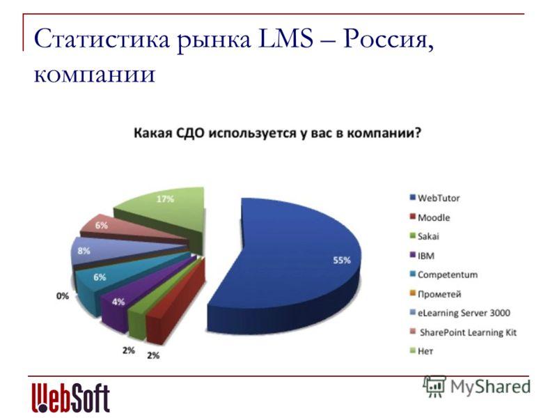 Статистика рынка LMS – Россия, компании