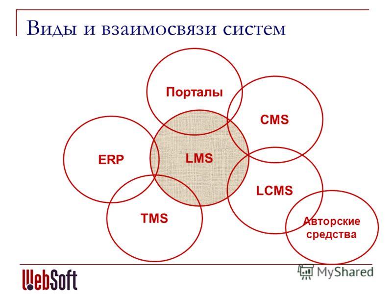 Виды и взаимосвязи систем LMS LCMS CMS TMS ERP Авторские средства Порталы