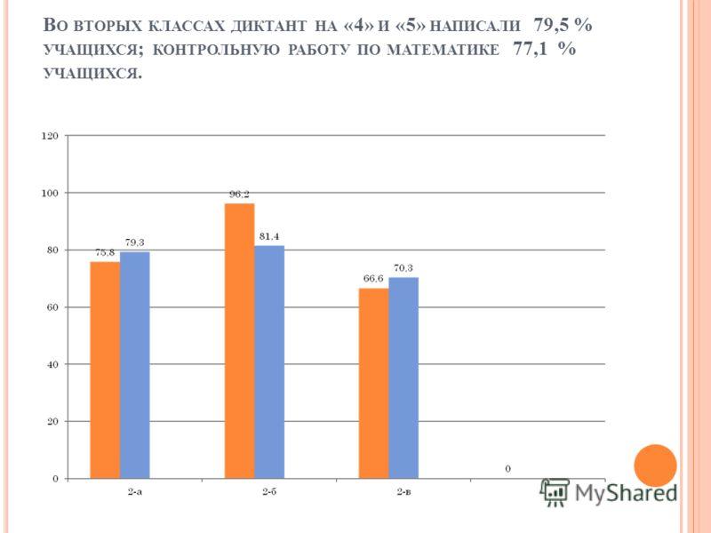 В О ВТОРЫХ КЛАССАХ ДИКТАНТ НА «4» И «5» НАПИСАЛИ 79,5 % УЧАЩИХСЯ ; КОНТРОЛЬНУЮ РАБОТУ ПО МАТЕМАТИКЕ 77,1 % УЧАЩИХСЯ.
