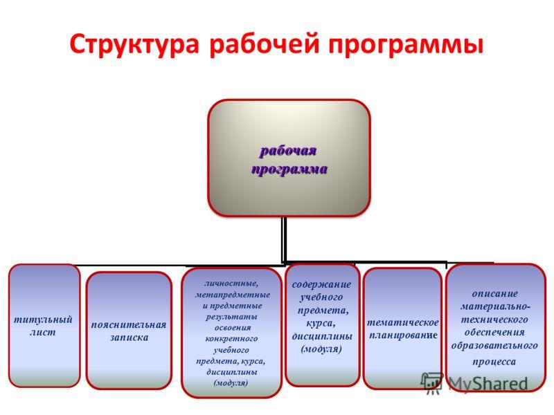 Структура рабочей программы рабочаяпрограммарабочаяпрограмма титульный лист личностные, метапредметные и предметные результаты освоения конкретного учебного предмета, курса, дисциплины (модуля) описание материально- технического обеспечения образоват