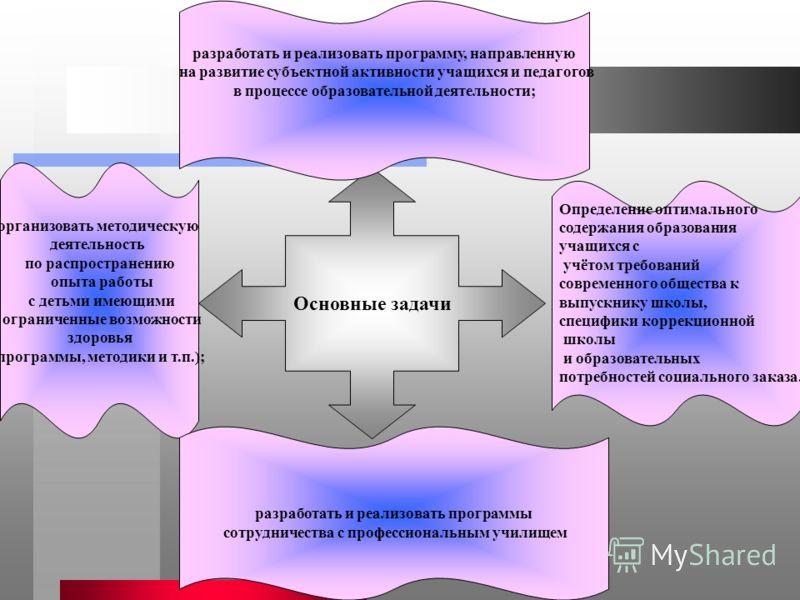 Основные задачи организовать методическую деятельность по распространению опыта работы с детьми имеющими ограниченные возможности здоровья (программы, методики и т.п.); разработать и реализовать программу, направленную на развитие субъектной активнос