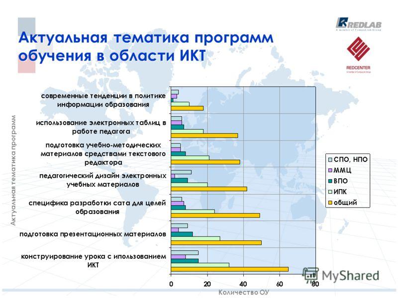 Актуальная тематика программ обучения в области ИКТ Количество ОУ Актуальная тематика программ