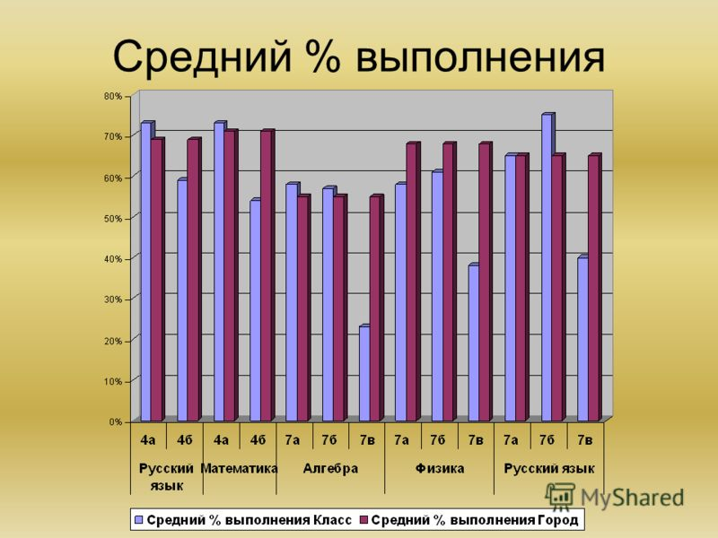 Средний % выполнения