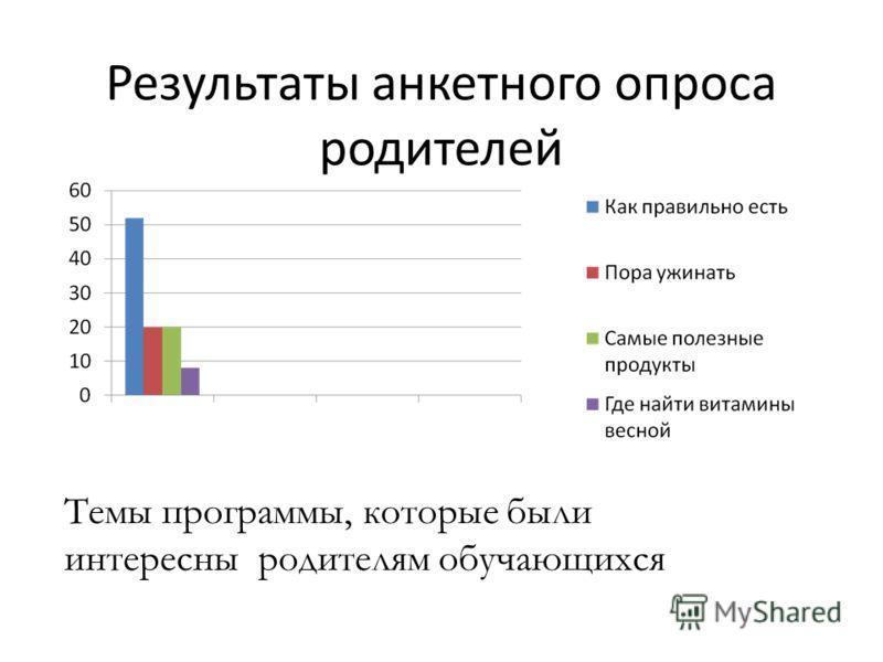 Результаты анкетного опроса родителей Темы программы, которые были интересны родителям обучающихся
