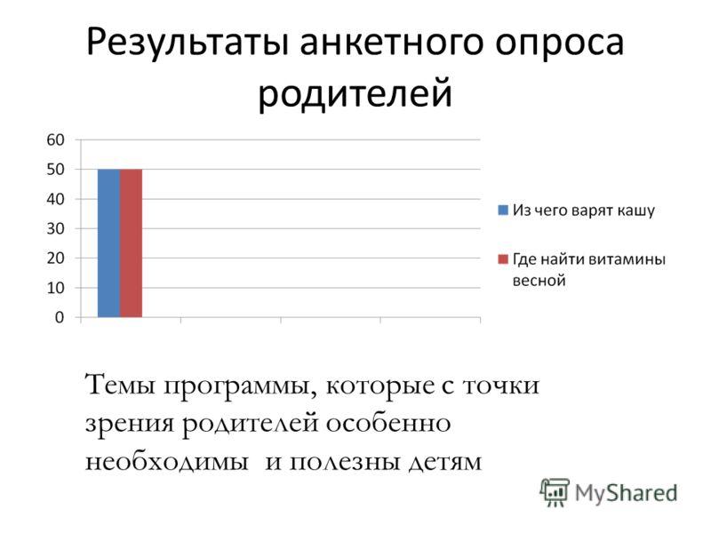 Результаты анкетного опроса родителей Темы программы, которые с точки зрения родителей особенно необходимы и полезны детям