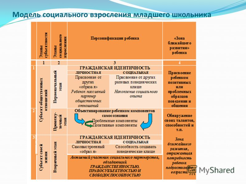 Модель социального взросления младшего школьника
