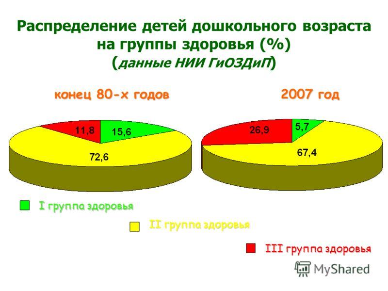 Распределение детей дошкольного возраста на группы здоровья (%) ( данные НИИ ГиОЗДиП ) I группа здоровья II группа здоровья III группа здоровья конец 80-х годов 2007 год конец 80-х годов 2007 год