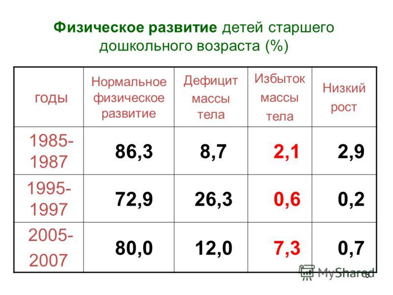 6 Физическое развитие детей старшего дошкольного возраста (%) годы Нормальное физическое развитие Дефицит массы тела Избыток массы тела Низкий рост 1985- 1987 86,3 8,7 2,1 2,9 1995- 1997 72,9 26,3 0,6 0,2 2005- 2007 80,0 12,0 7,3 0,7