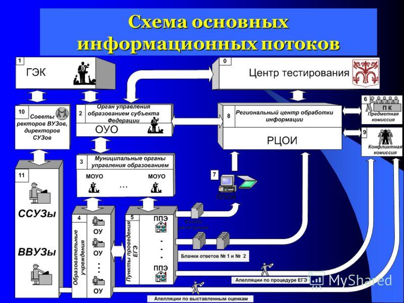 Схема основных информационных потоков